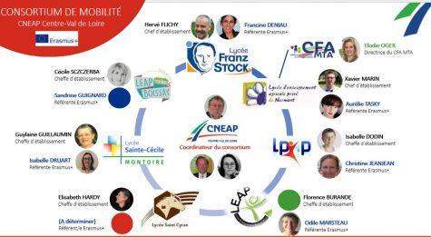 organigramme consortium mobilite centre fev 2021